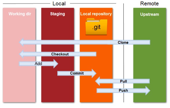 GIT Overview